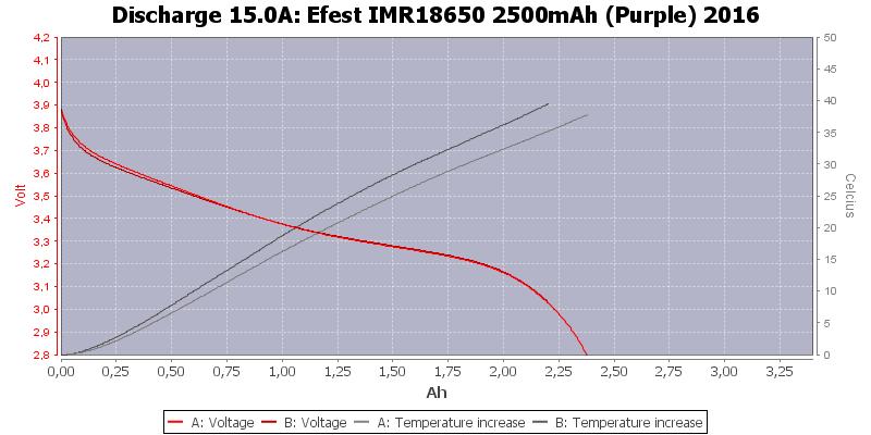 Efest%20IMR18650%202500mAh%20(Purple)%202016-Temp-15.0