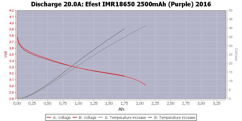 Efest%20IMR18650%202500mAh%20(Purple)%202016-Temp-20.0