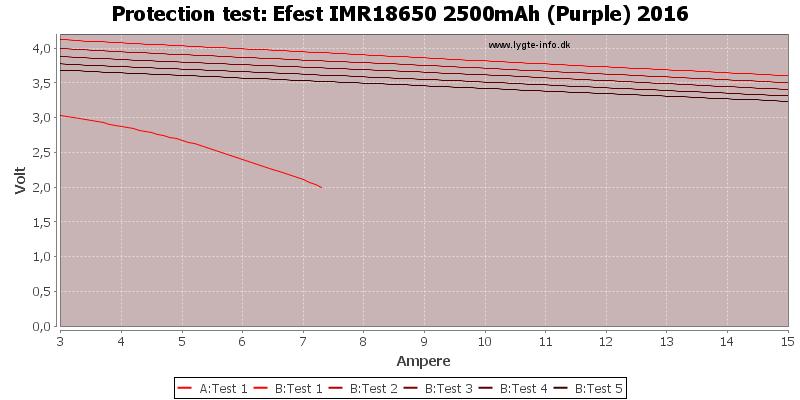 Efest%20IMR18650%202500mAh%20(Purple)%202016-TripCurrent