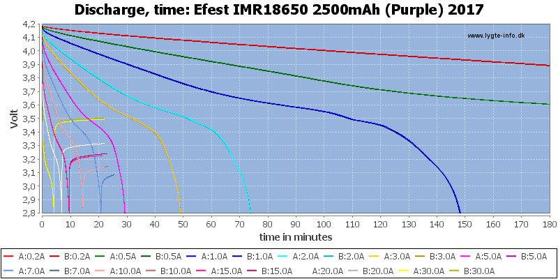 Efest%20IMR18650%202500mAh%20(Purple)%202017-CapacityTime