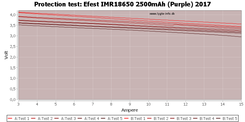 Efest%20IMR18650%202500mAh%20(Purple)%202017-TripCurrent