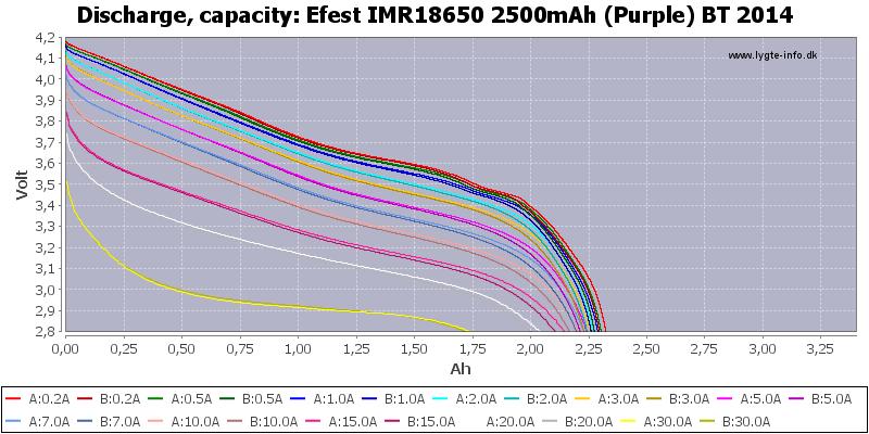 Efest%20IMR18650%202500mAh%20(Purple)%20BT%202014-Capacity