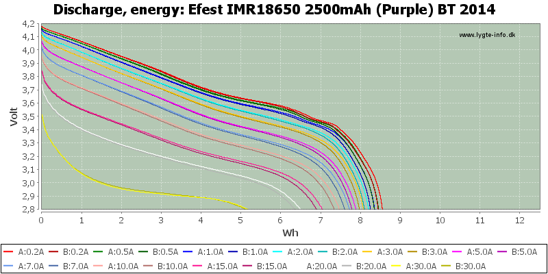 Efest%20IMR18650%202500mAh%20(Purple)%20BT%202014-Energy