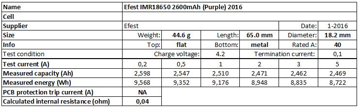 Efest%20IMR18650%202600mAh%20(Purple)%202016-info
