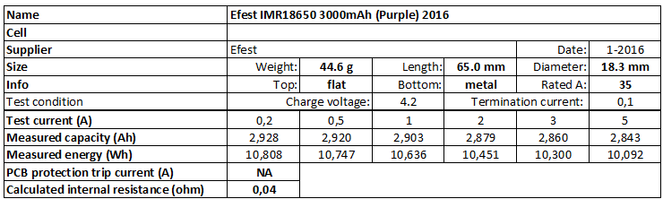 Efest%20IMR18650%203000mAh%20(Purple)%202016-info