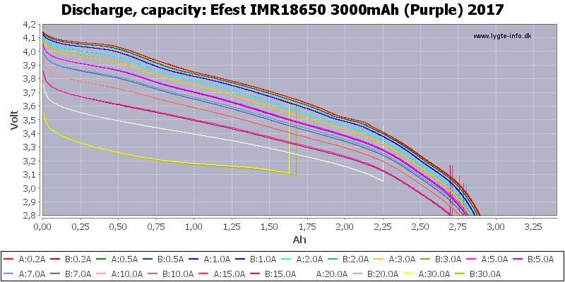 Efest%20IMR18650%203000mAh%20(Purple)%202017-Capacity