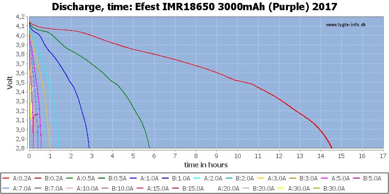 Efest%20IMR18650%203000mAh%20(Purple)%202017-CapacityTimeHours
