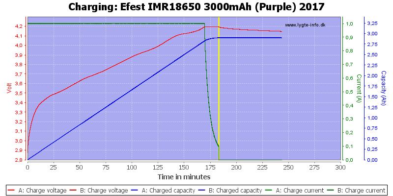 Efest%20IMR18650%203000mAh%20(Purple)%202017-Charge