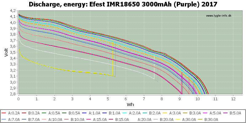 Efest%20IMR18650%203000mAh%20(Purple)%202017-Energy