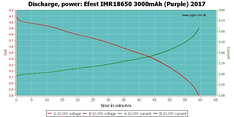 Efest%20IMR18650%203000mAh%20(Purple)%202017-PowerLoadTime
