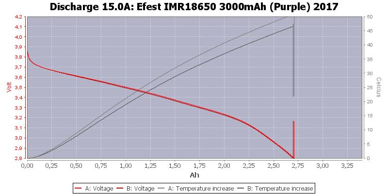 Efest%20IMR18650%203000mAh%20(Purple)%202017-Temp-15.0
