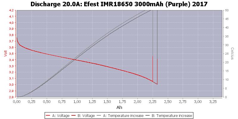 Efest%20IMR18650%203000mAh%20(Purple)%202017-Temp-20.0