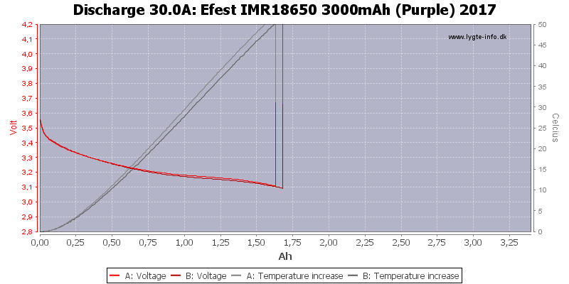 Efest%20IMR18650%203000mAh%20(Purple)%202017-Temp-30.0