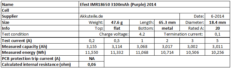 Efest%20IMR18650%203100mAh%20(Purple)%202014-info