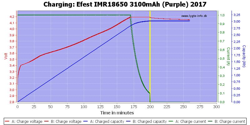 Efest%20IMR18650%203100mAh%20(Purple)%202017-Charge