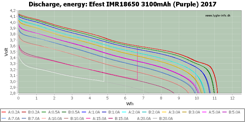 Efest%20IMR18650%203100mAh%20(Purple)%202017-Energy