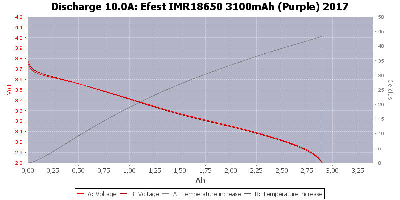 Efest%20IMR18650%203100mAh%20(Purple)%202017-Temp-10.0