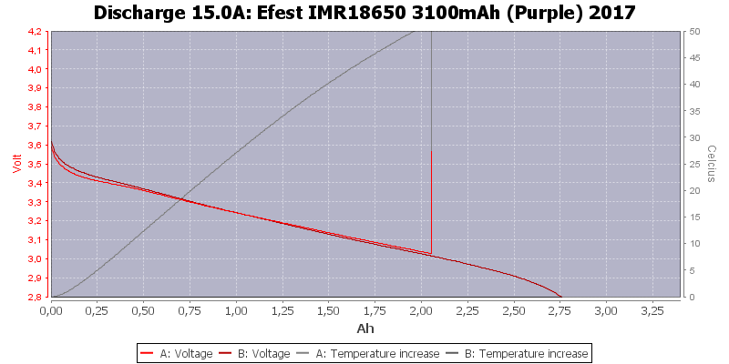 Efest%20IMR18650%203100mAh%20(Purple)%202017-Temp-15.0