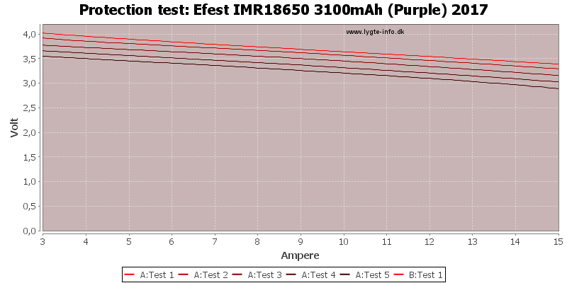 Efest%20IMR18650%203100mAh%20(Purple)%202017-TripCurrent