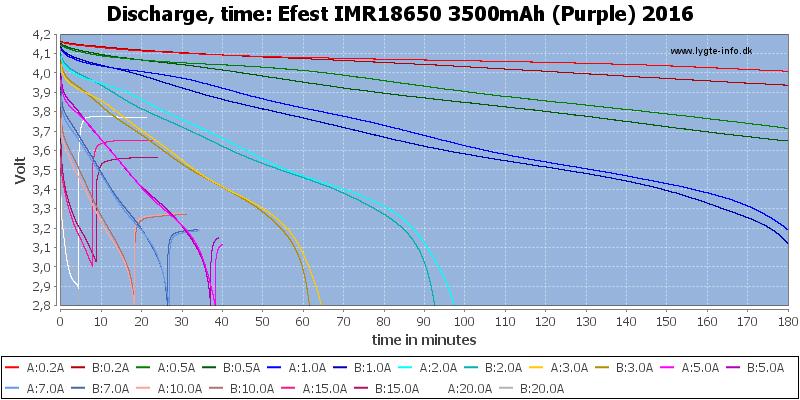 Efest%20IMR18650%203500mAh%20(Purple)%202016-CapacityTime