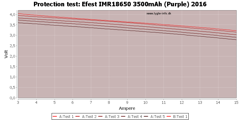 Efest%20IMR18650%203500mAh%20(Purple)%202016-TripCurrent