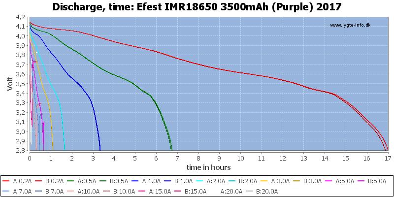 Efest%20IMR18650%203500mAh%20(Purple)%202017-CapacityTimeHours