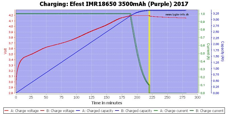 Efest%20IMR18650%203500mAh%20(Purple)%202017-Charge