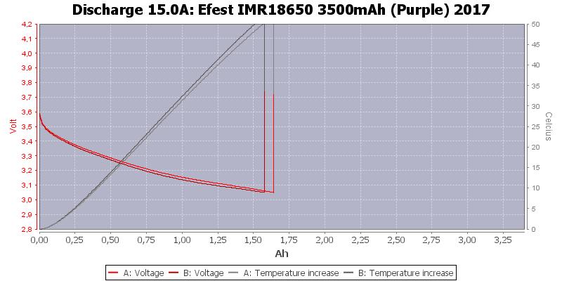 Efest%20IMR18650%203500mAh%20(Purple)%202017-Temp-15.0