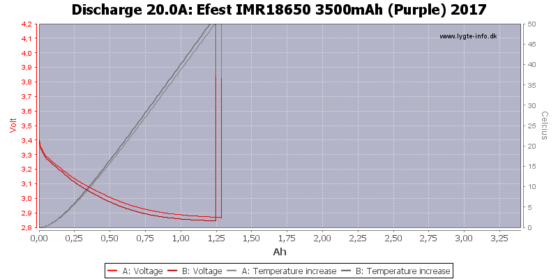 Efest%20IMR18650%203500mAh%20(Purple)%202017-Temp-20.0