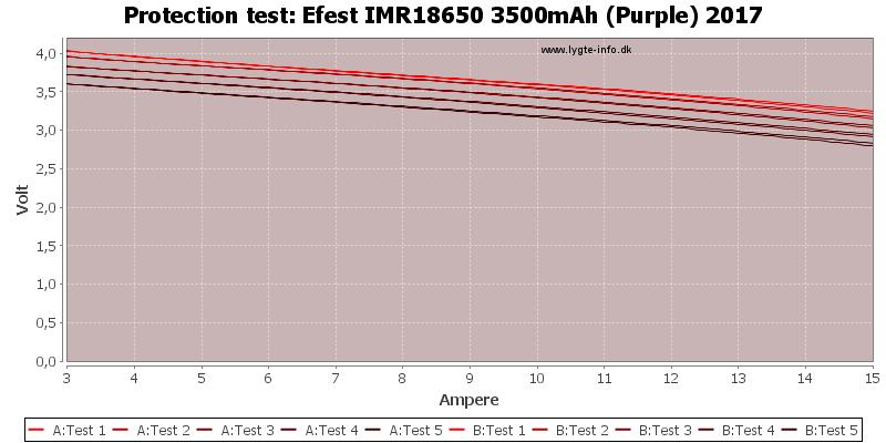 Efest%20IMR18650%203500mAh%20(Purple)%202017-TripCurrent