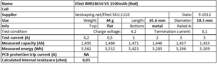 Efest%20IMR18650%20V1%201500mAh%20(Red)-info