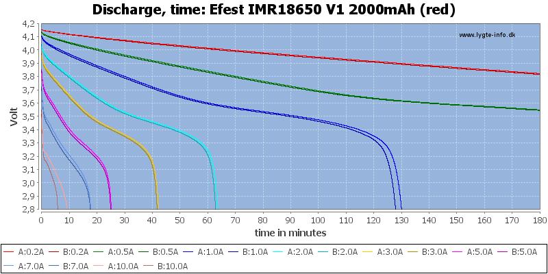 Efest%20IMR18650%20V1%202000mAh%20(red)-CapacityTime