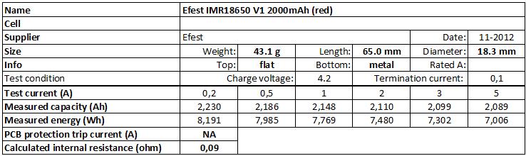 Efest%20IMR18650%20V1%202000mAh%20(red)-info