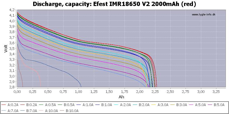 Efest%20IMR18650%20V2%202000mAh%20(red)-Capacity