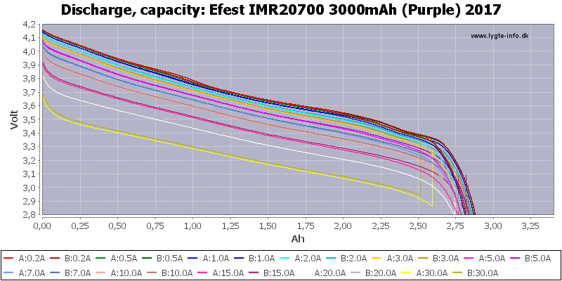Efest%20IMR20700%203000mAh%20(Purple)%202017-Capacity