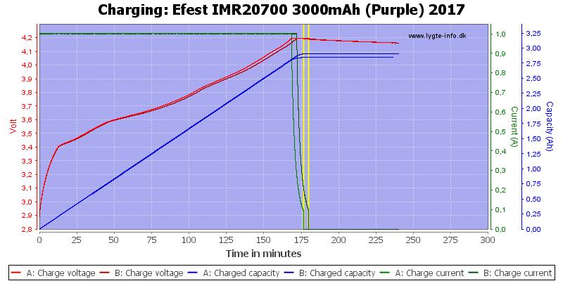 Efest%20IMR20700%203000mAh%20(Purple)%202017-Charge