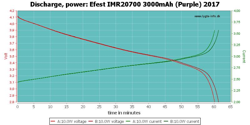 Efest%20IMR20700%203000mAh%20(Purple)%202017-PowerLoadTime