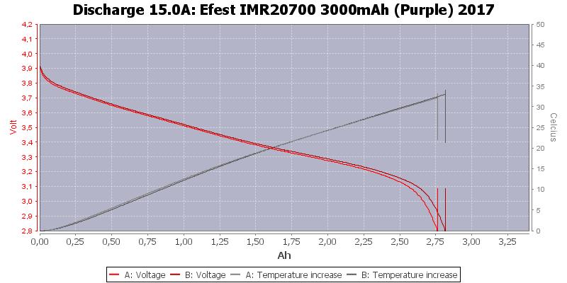 Efest%20IMR20700%203000mAh%20(Purple)%202017-Temp-15.0