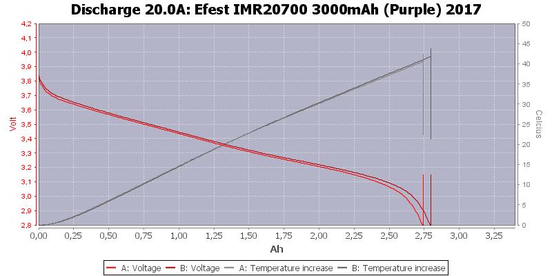 Efest%20IMR20700%203000mAh%20(Purple)%202017-Temp-20.0