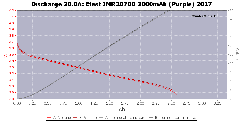 Efest%20IMR20700%203000mAh%20(Purple)%202017-Temp-30.0