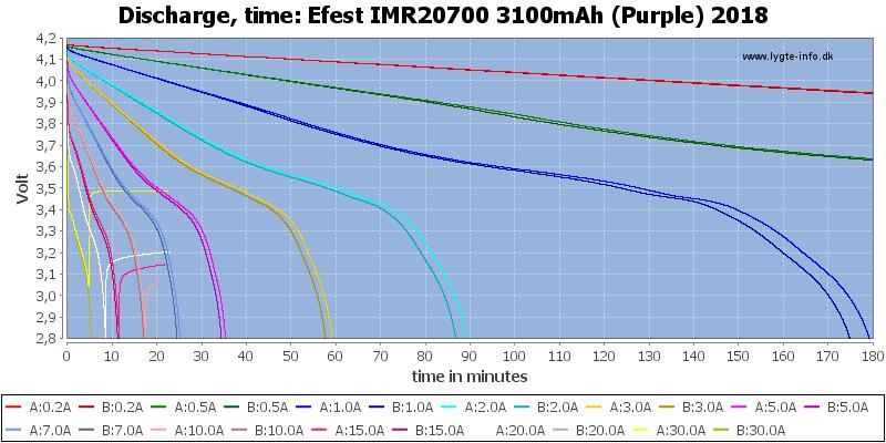 Efest%20IMR20700%203100mAh%20(Purple)%202018-CapacityTime
