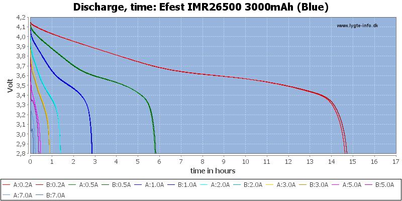 Efest%20IMR26500%203000mAh%20(Blue)-CapacityTimeHours