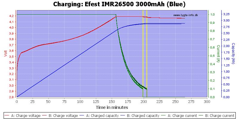 Efest%20IMR26500%203000mAh%20(Blue)-Charge