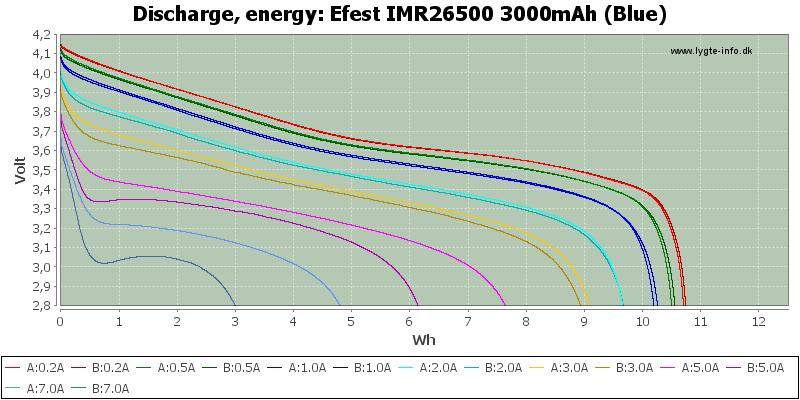 Efest%20IMR26500%203000mAh%20(Blue)-Energy