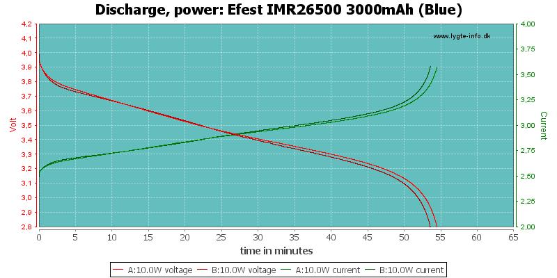 Efest%20IMR26500%203000mAh%20(Blue)-PowerLoadTime