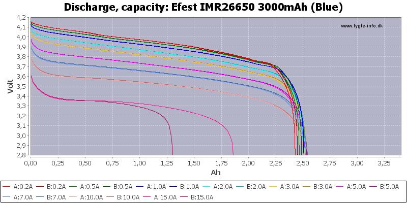 Efest%20IMR26650%203000mAh%20(Blue)-Capacity