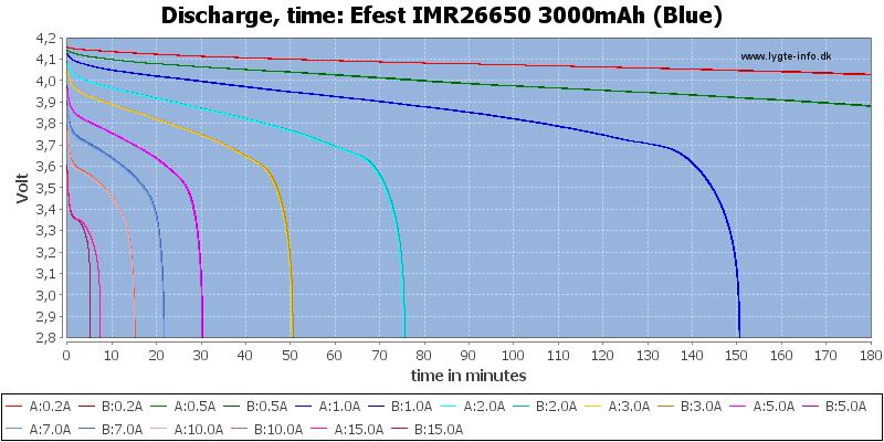 Efest%20IMR26650%203000mAh%20(Blue)-CapacityTime