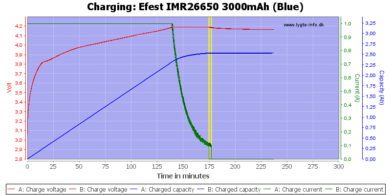 Efest%20IMR26650%203000mAh%20(Blue)-Charge