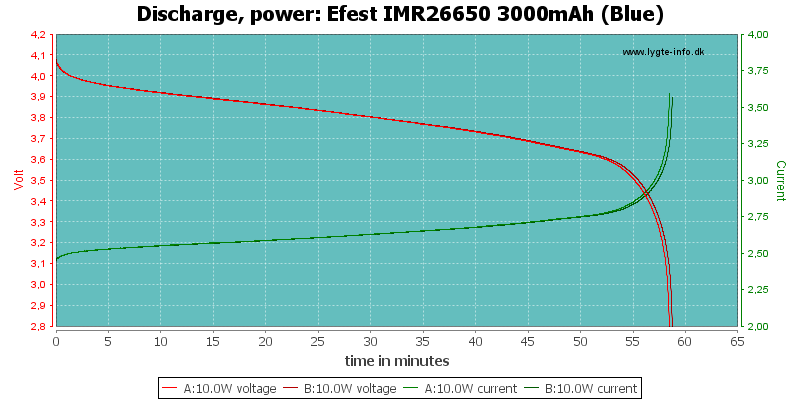 Efest%20IMR26650%203000mAh%20(Blue)-PowerLoadTime