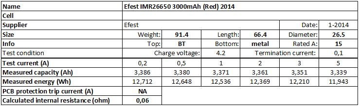 Efest%20IMR26650%203000mAh%20(Red)%202014-info